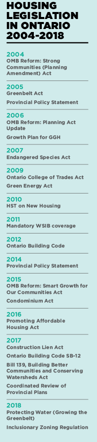 Housing legislation in Ontario from 2004 to 2018